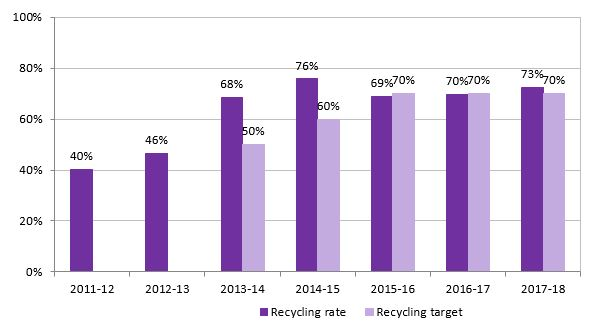 Bar chart demonstrating the increase in recycling at the University of Portsmouth from 40% in 2011, to 73% in 2018.