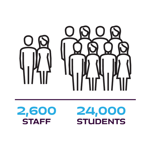 2,600 staff and 24,000 students at the University of Portsmouth infographic