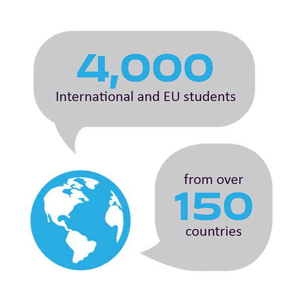 4,000 EU and international students from over 150 countries infographic