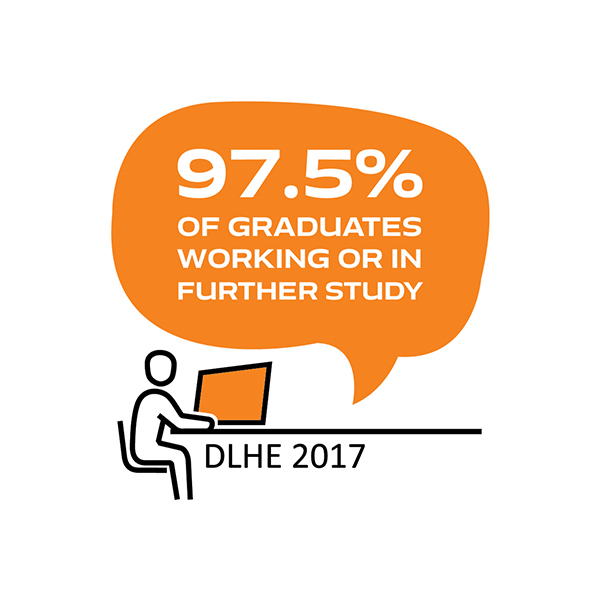 Ninety-seven point five percent of graduates working or in further study