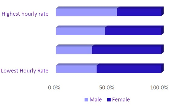 Gender pay gap hourly rate as horizontal bar chart