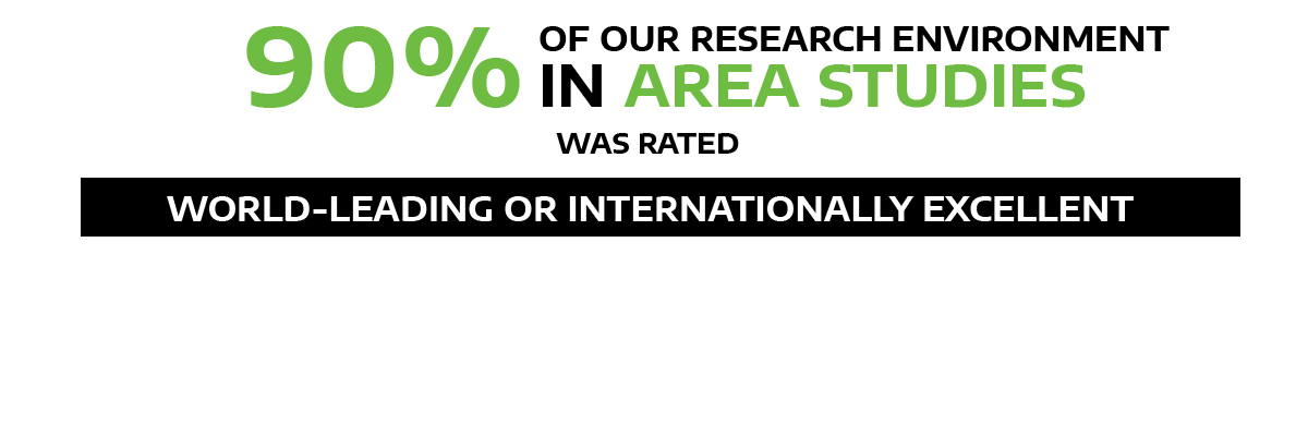 90% our research environment in Area Studies rated world-leading/internationally excellent