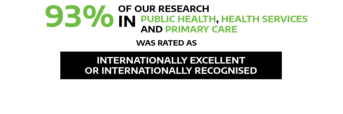 93% public health services and primary care research rated as internationally excellent/recognised