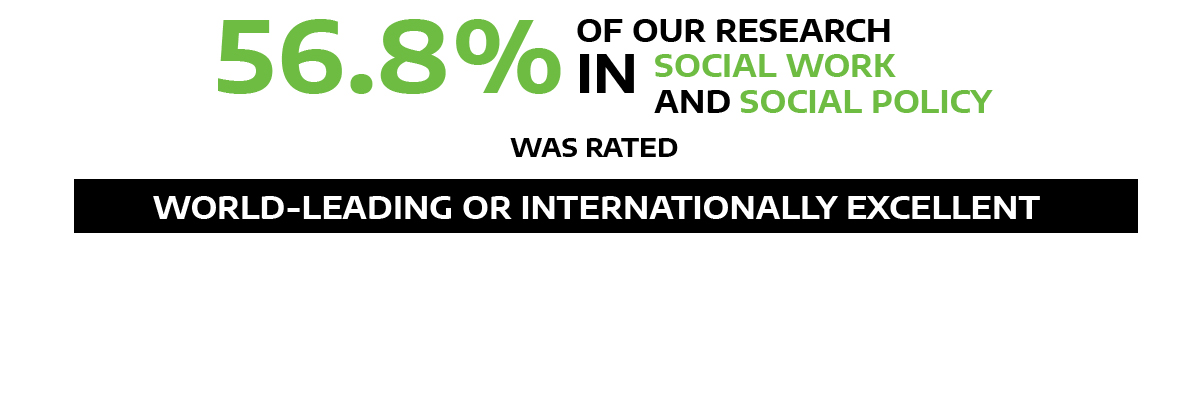 56.% our social work and social policy research rated world-leading/internationally excellent