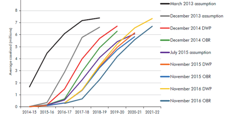 Graph displaying the revisions to the universal credit roll-out assumptions, by year, displaying a decrease in the average cost load