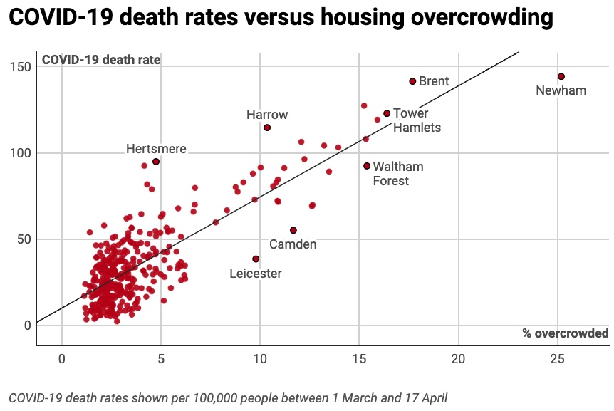 Scatter graph that shows relationship between overcrowding and death rates per 100,000 people between 1 March and 17 April
